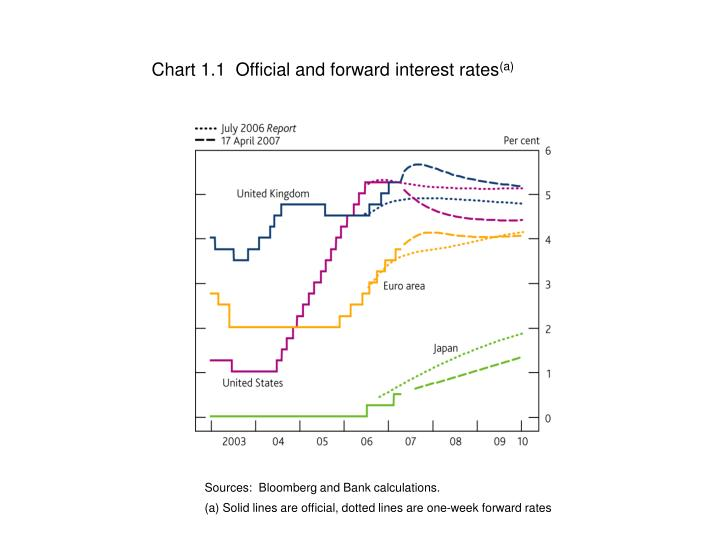 Chart 1.1  Official and forward interest rates