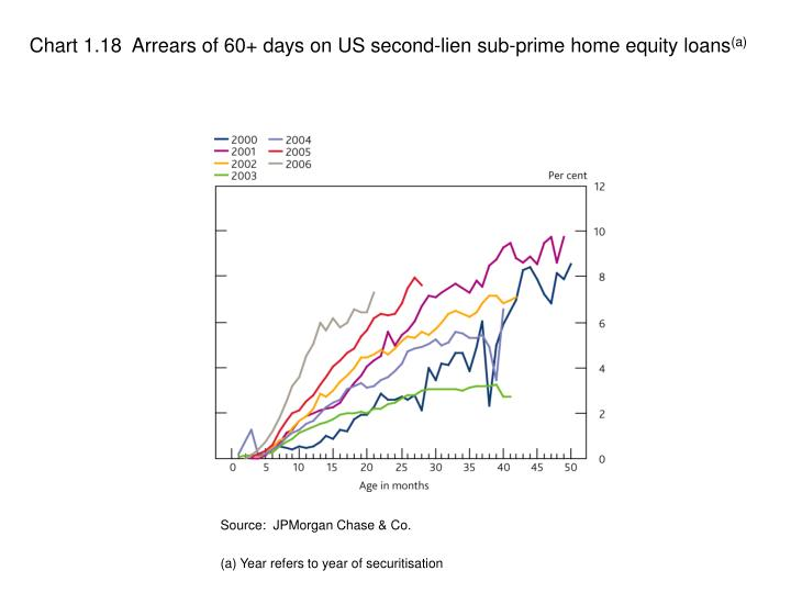 Chart 1.18  Arrears of 60+ days on US second-lien sub-prime home equity loans