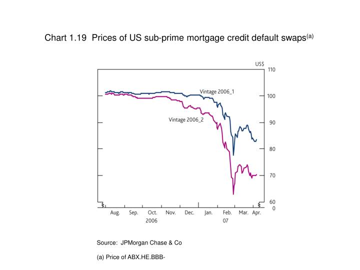 Chart 1.19  Prices of US sub-prime mortgage credit default swaps