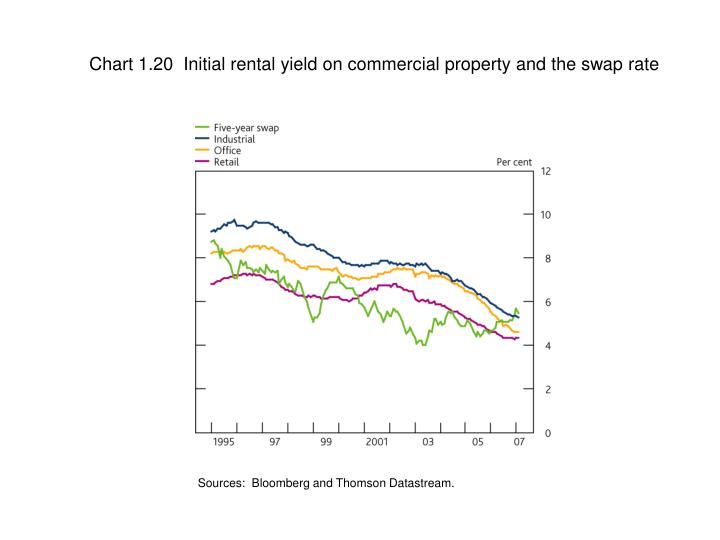 Chart 1.20  Initial rental yield on commercial property and the swap rate