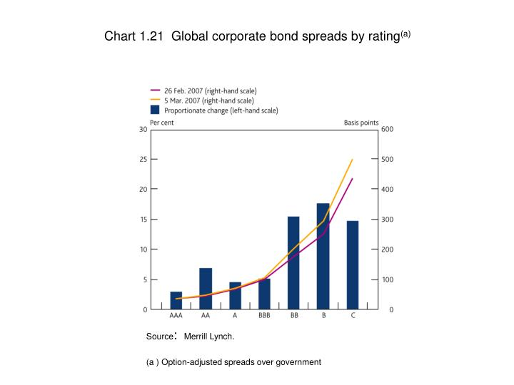 Chart 1.21  Global corporate bond spreads by rating