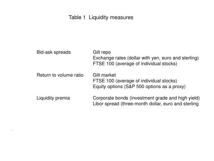 Table 1  Liquidity measures