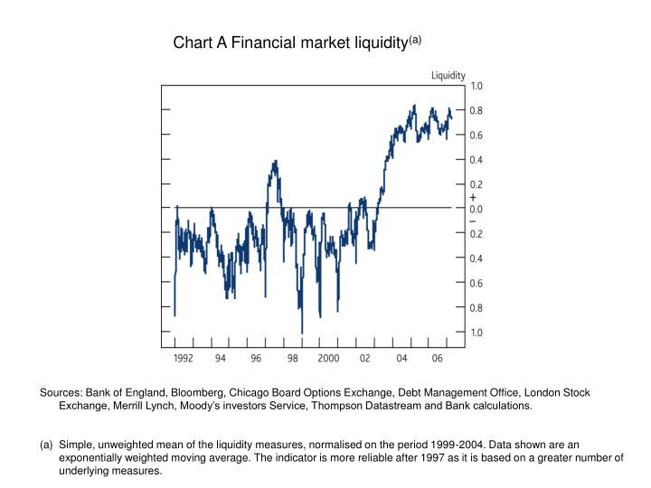 Chart A Financial market liquidity