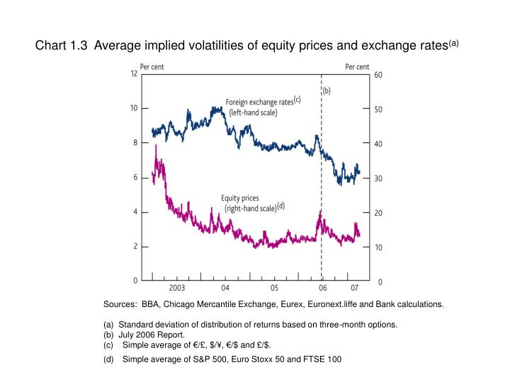 Chart 1.3  Average implied volatilities of equity prices and exchange rates
