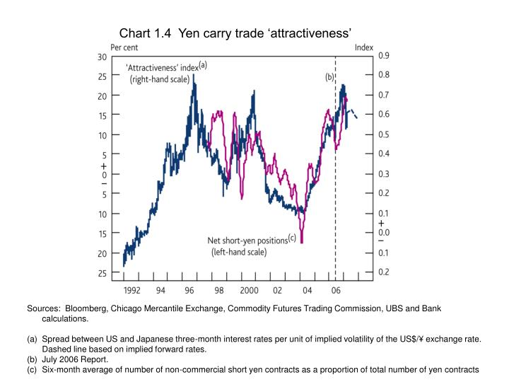 Chart 1.4  Yen carry trade 'attractiveness'