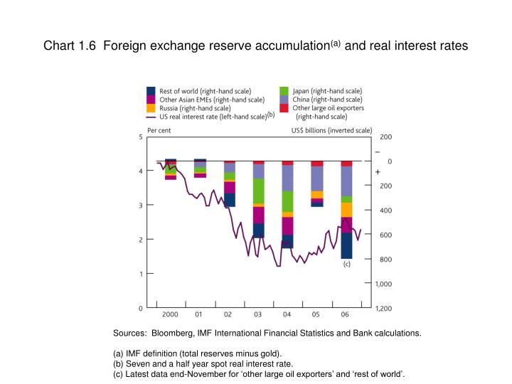Chart 1.6  Foreign exchange reserve accumulation