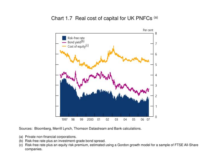 Chart 1.7  Real cost of capital for UK PNFCs