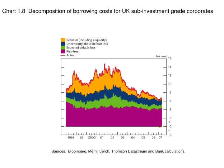 Chart 1.8  Decomposition of borrowing costs for UK sub-investment grade corporates