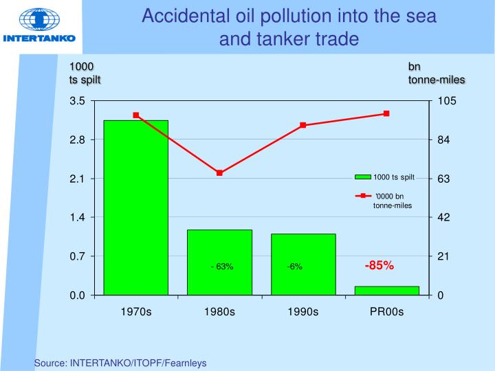 Accidental oil pollution into the sea