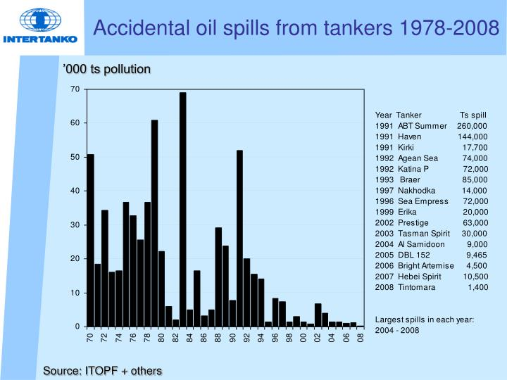 Accidental oil spills from tankers 1978-2008