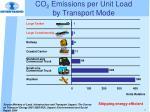 co 2 emissions per unit load by transport mode