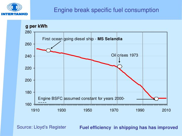 Engine break specific fuel consumption