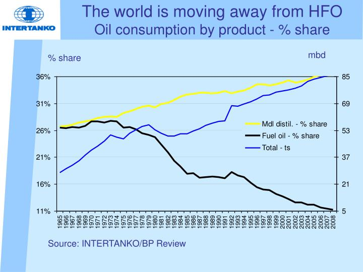 The world is moving away from HFO