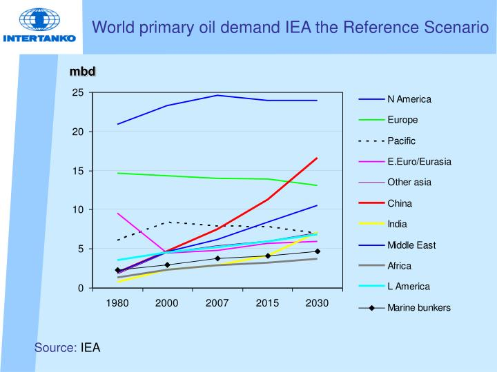 World primary oil demand IEA the Reference Scenario