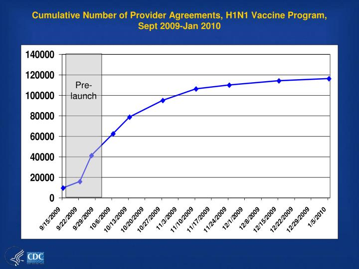Cumulative Number of Provider Agreements, H1N1 Vaccine Program, Sept 2009-Jan 2010