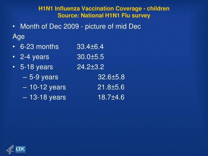 H1N1 Influenza Vaccination Coverage - children