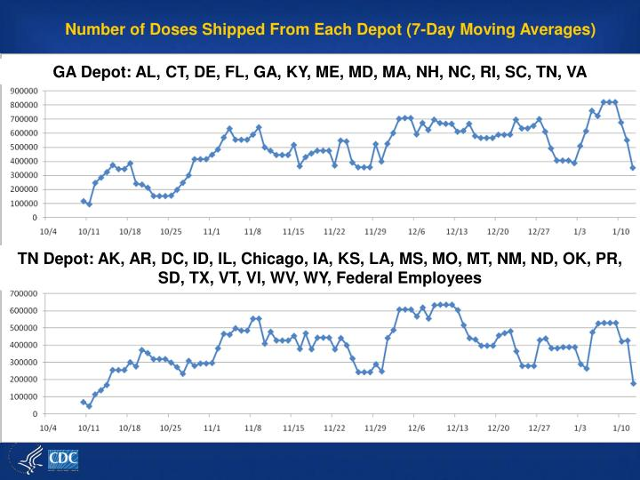 Number of Doses Shipped From Each Depot (7-Day Moving Averages)