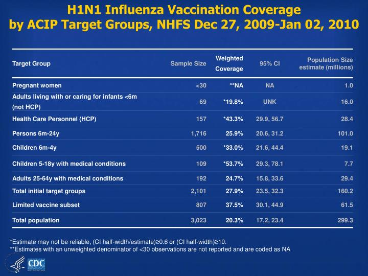 H1N1 Influenza Vaccination Coverage