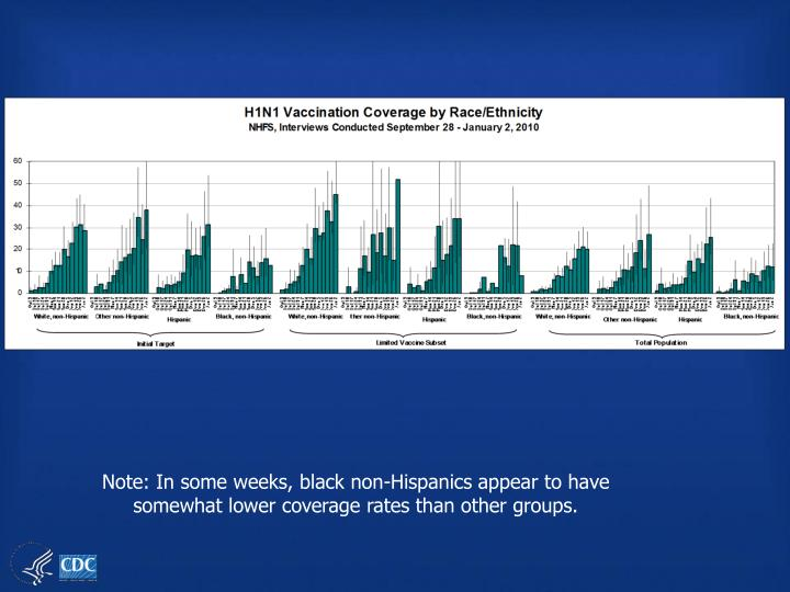 Note: In some weeks, black non-Hispanics appear to have somewhat lower coverage rates than other groups.