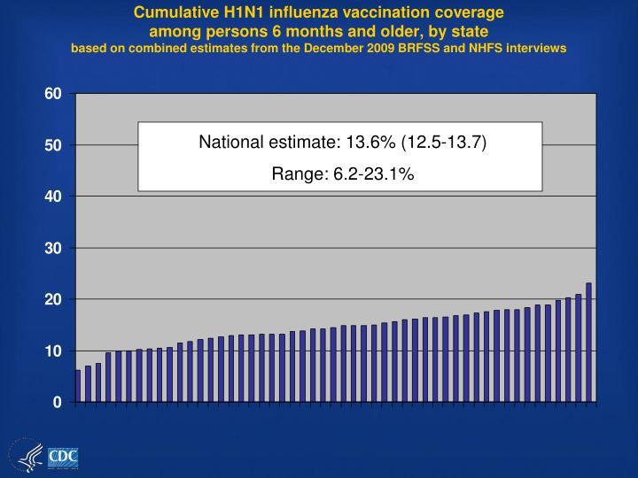 Cumulative H1N1 influenza vaccination coverage