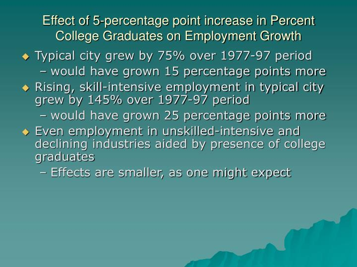 Effect of 5-percentage point increase in Percent College Graduates on Employment Growth