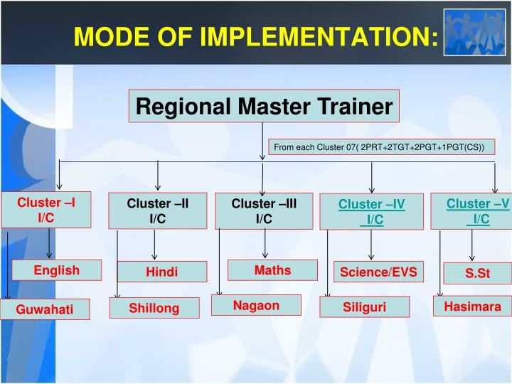 MODE OF IMPLEMENTATION: