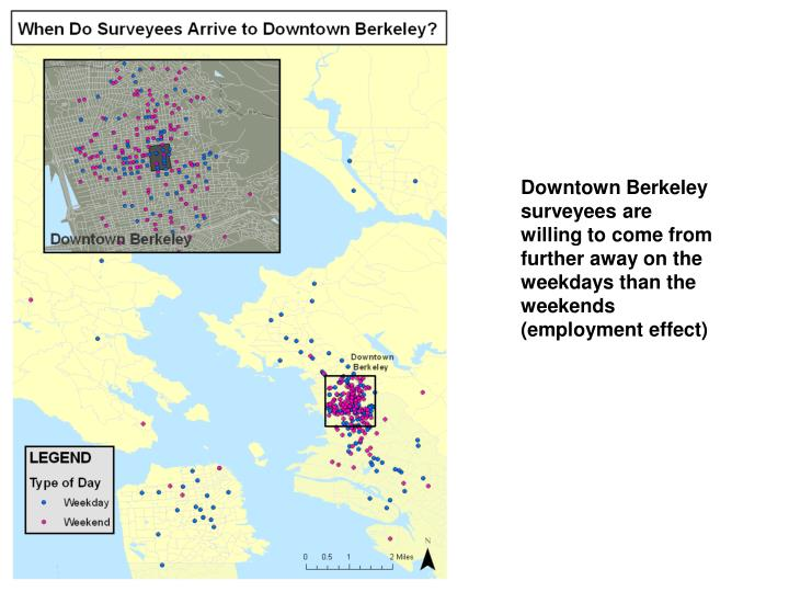 Downtown Berkeley surveyees are willing to come from further away on the weekdays than the weekends (employment effect)