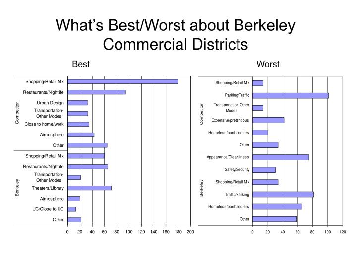 What's Best/Worst about Berkeley Commercial Districts