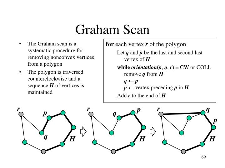 The Graham scan is a systematic procedure for removing nonconvex vertices from a polygon