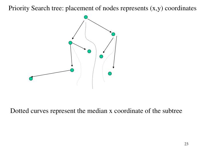 Priority Search tree: placement of nodes represents (x,y) coordinates