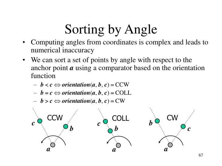 Sorting by Angle