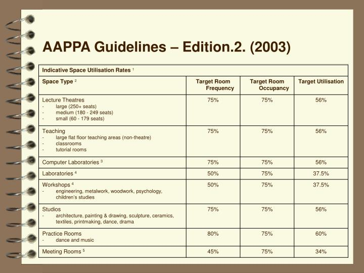 AAPPA Guidelines – Edition.2. (2003)