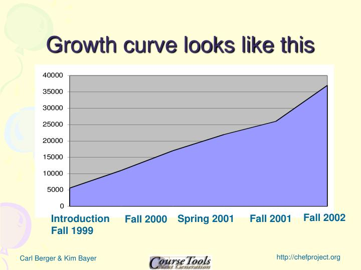 Growth curve looks like this