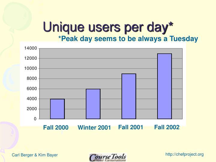 Unique users per day*