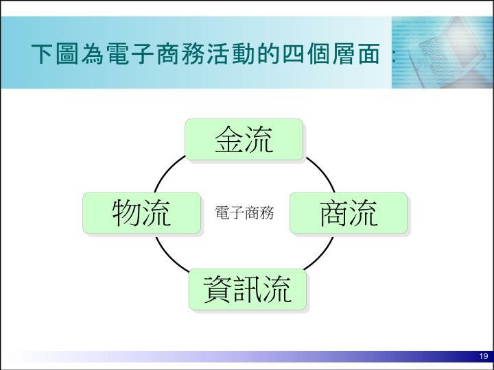 下圖為電子商務活動的四個層面: