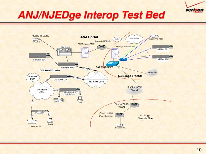 ANJ/NJEDge Interop Test Bed