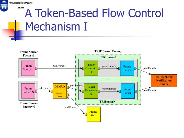 A Token-Based Flow Control Mechanism I