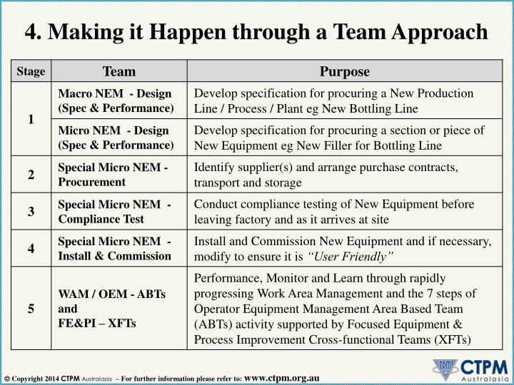 4. Making it Happen through a Team Approach