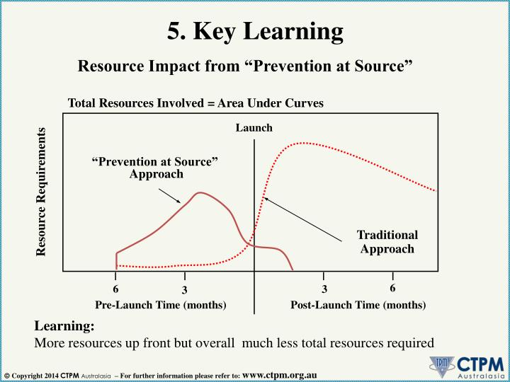 5. Key Learning
