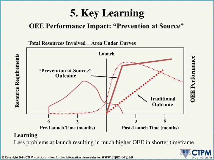 5. Key Learning