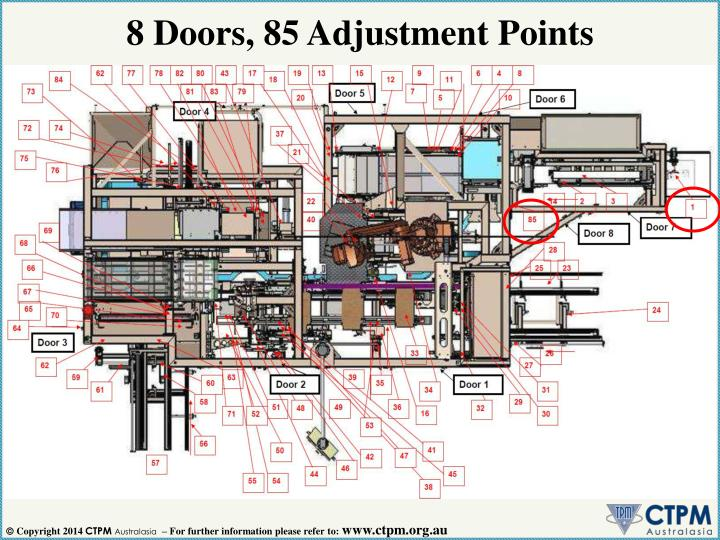 8 Doors, 85 Adjustment Points