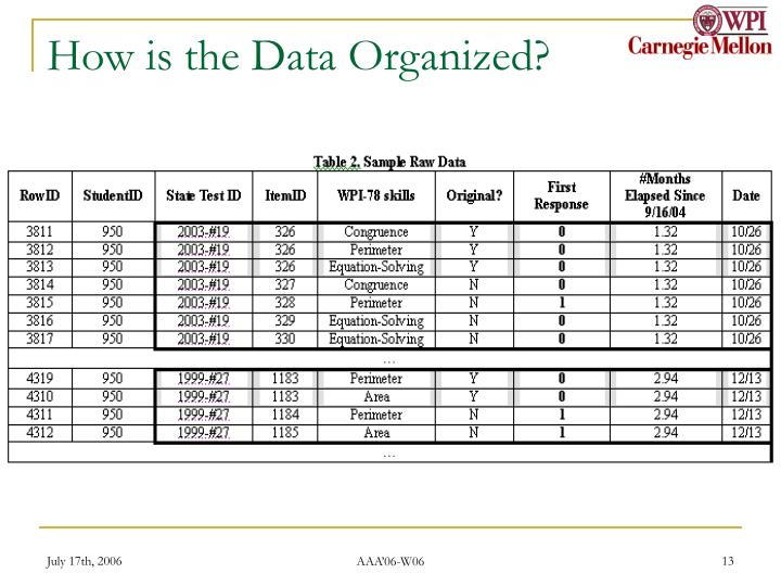 How is the Data Organized?