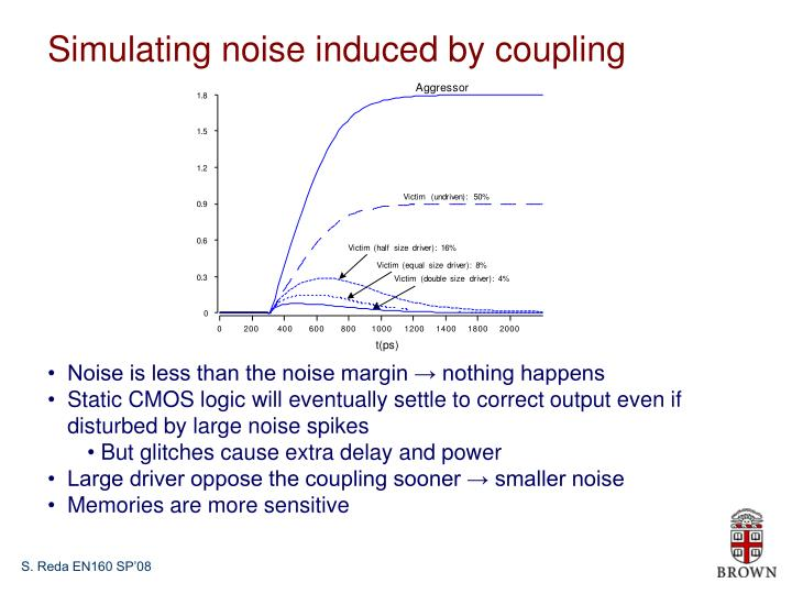 Simulating noise induced by coupling