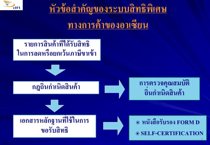หัวข้อสำคัญของระบบสิทธิพิเศษ                    ทางการค้าของอาเซียน