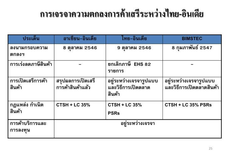 การเจรจาความตกลงการค้าเสรีระหว่างไทย-อินเดีย
