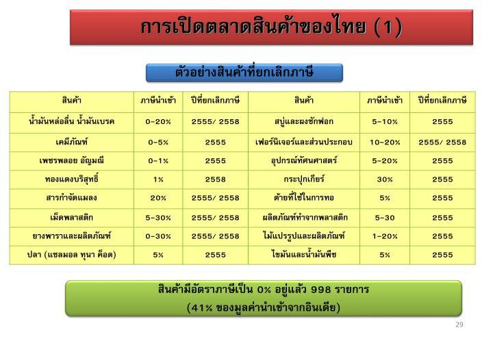 การเปิดตลาดสินค้าของไทย (1)