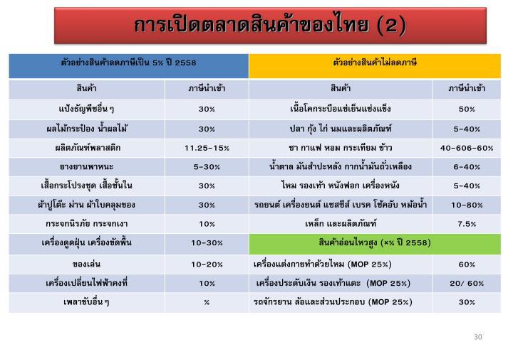 การเปิดตลาดสินค้าของไทย (2)