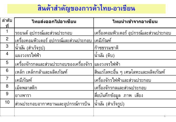 สินค้าสำคัญของการค้าไทย