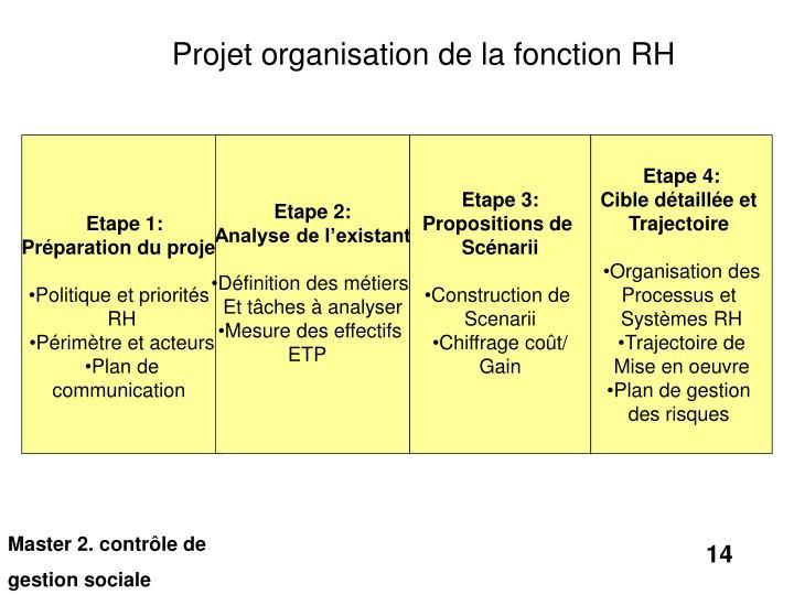 Projet organisation de la fonction RH