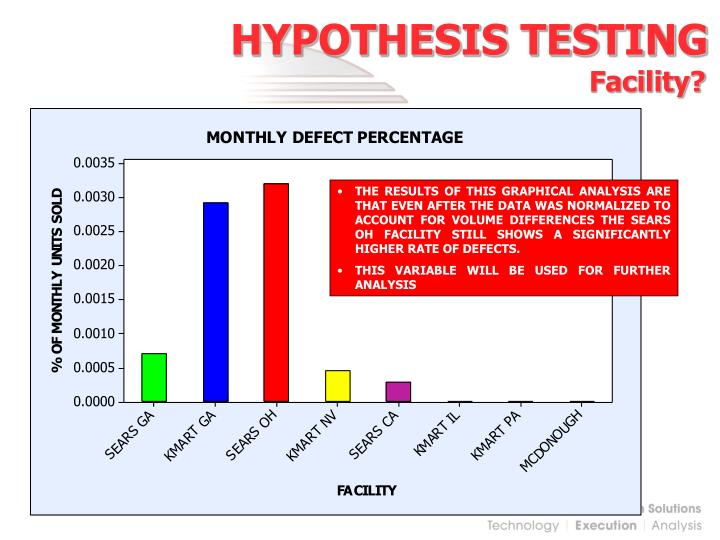 Hypothesis Testing Roadmap - Lean Methods Group